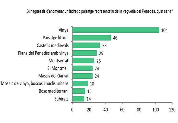 resultats enquesta Penedès